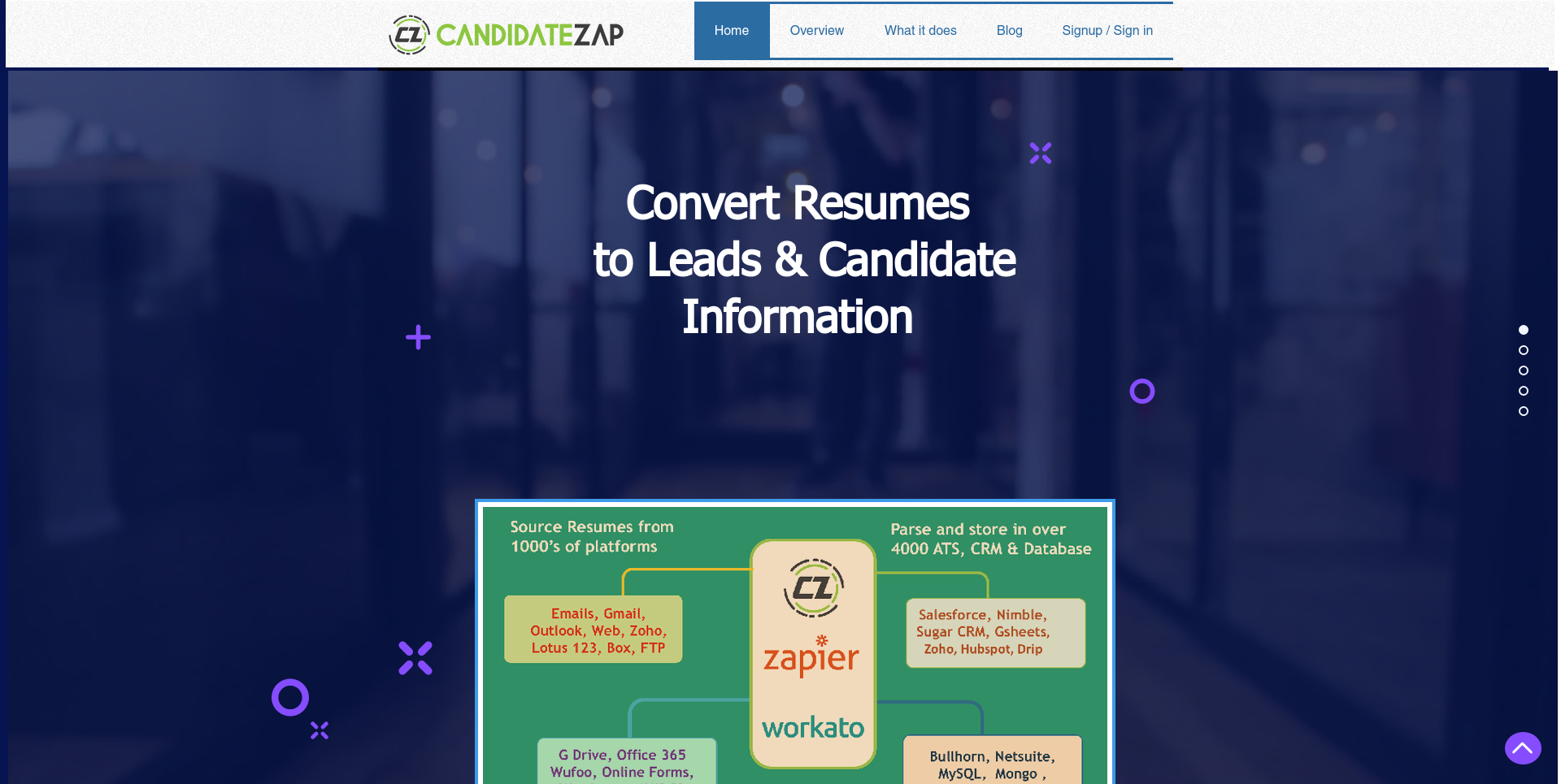 CandidateZap company profile Office locations jobs