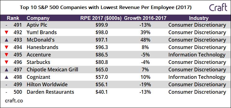 10 شرکت با کمترین درآمد سرانه کارمندان در بین 500 شرکت S&P500
