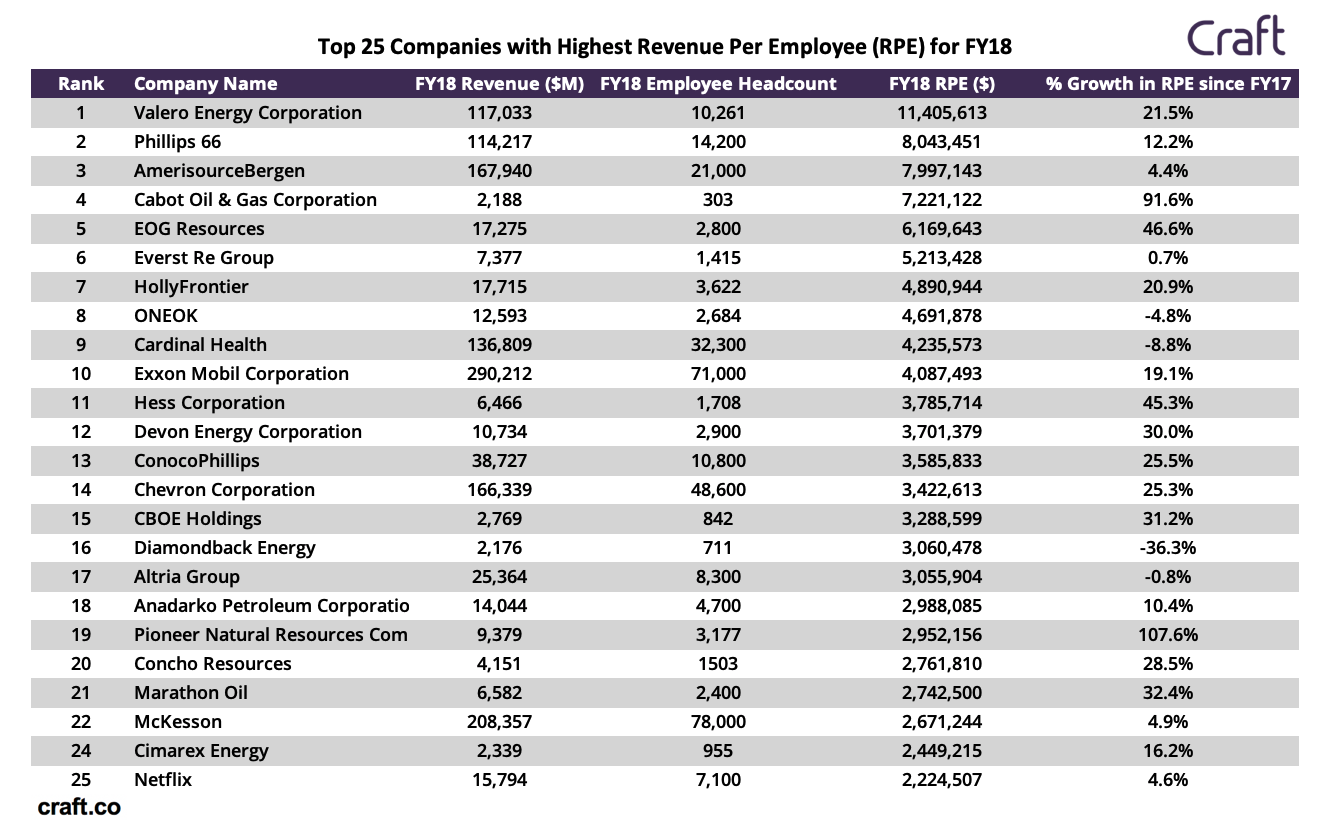 What Company Has The Fastest Growing Revenue Per Employee?