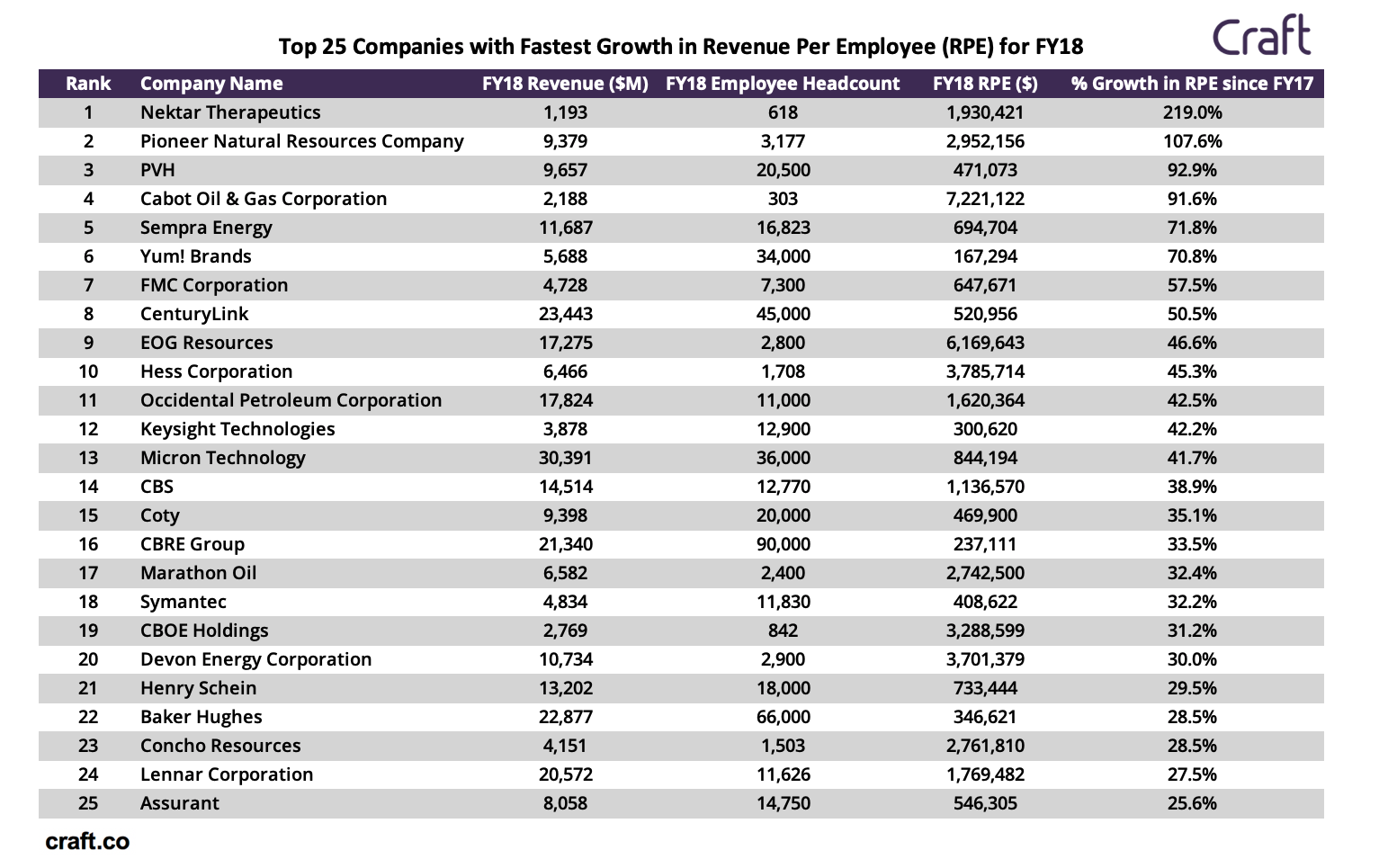 What Industry Has The Fastest Growing Revenue Per Employee?